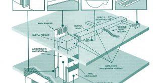 اجزا سیستم های تهویه مطبوع
