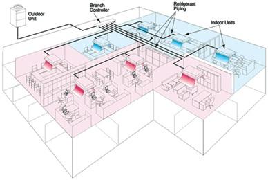 سیستم های تهویه مطبوع مرکزی