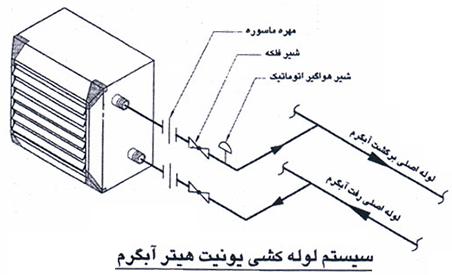 یونیت هیتر آب گرم داتیس کار