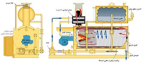 طرز کار بویلر روغن داغ